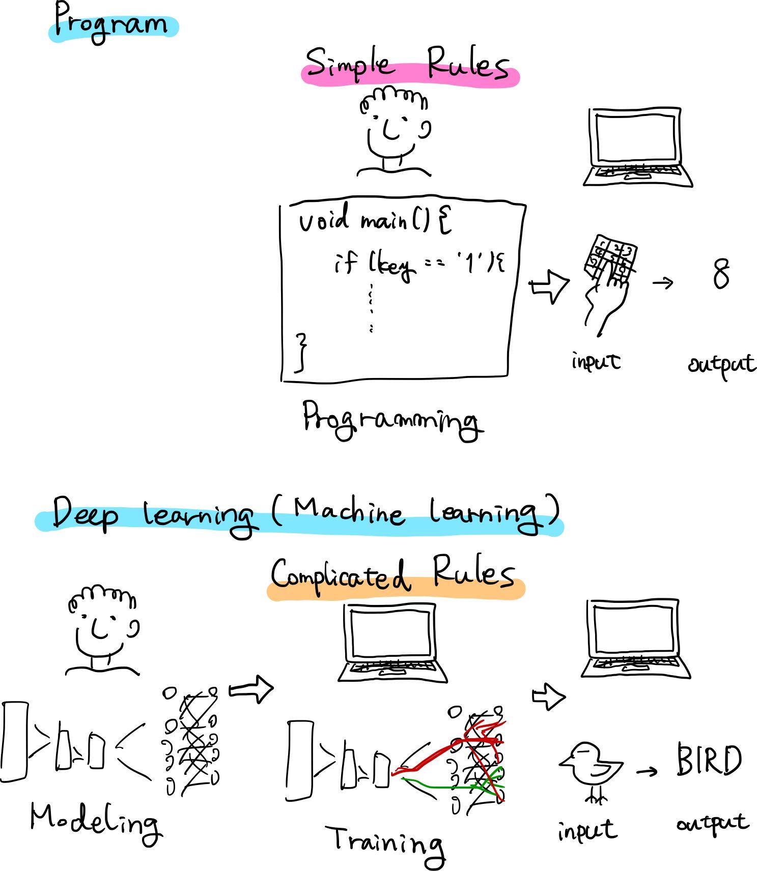 Program vs DeepLearning