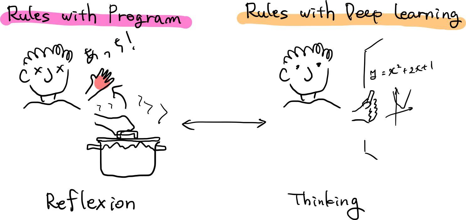Program vs DeepLearning in human action